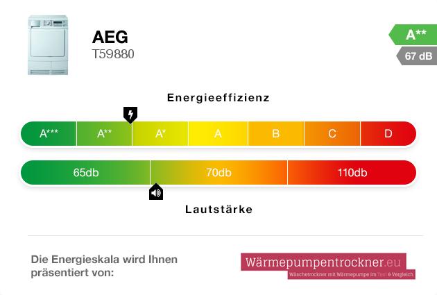 Energieskala: AEG T59880