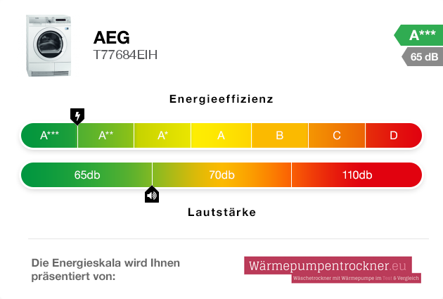 Energieskala: AEG T77684EIH
