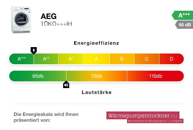 Energieskala: AEG TÖKO+++IH
