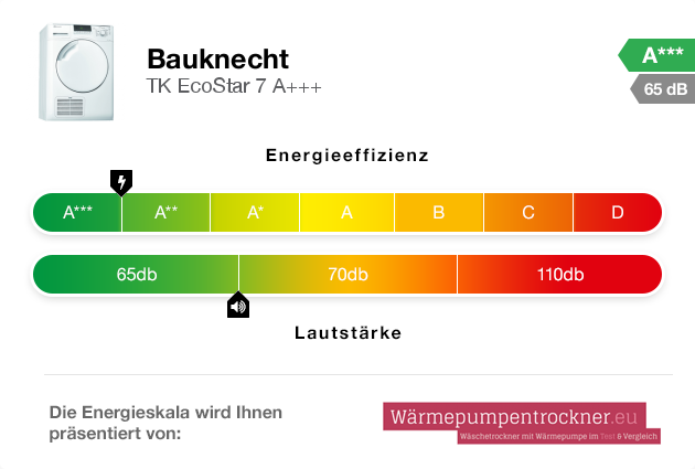 Energieskala: Bauknecht TK EcoStar 7 A+++