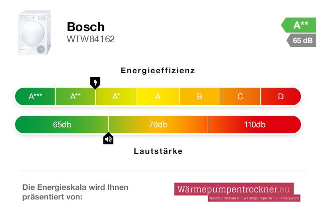 Energieskala: Bosch WTW84162