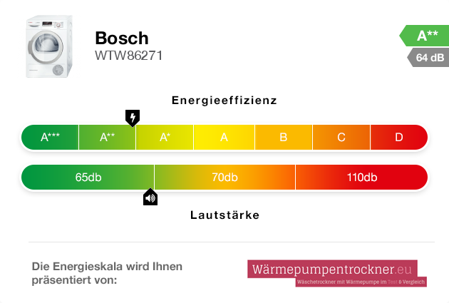Energieskala: Bosch WTW86271