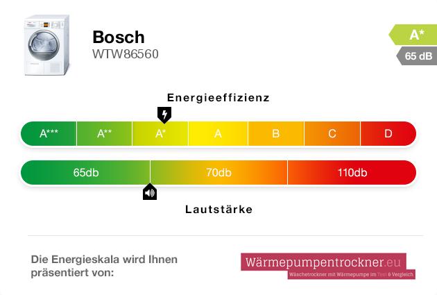 Energieskala: Bosch WTW86560