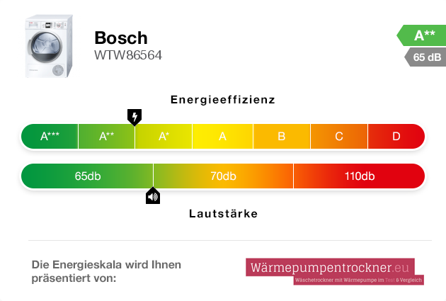 Energieskala: Bosch WTW86564