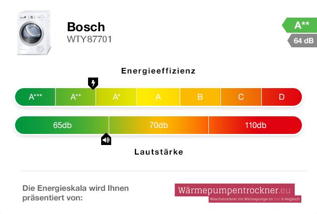 Energieskala: Bosch WTY87701