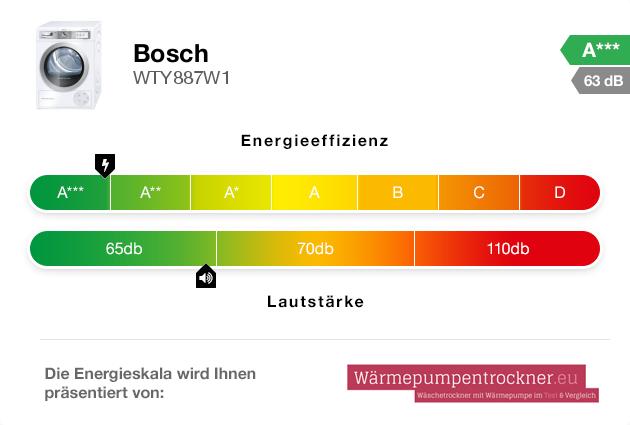 Energieskala: Bosch WTY887W1