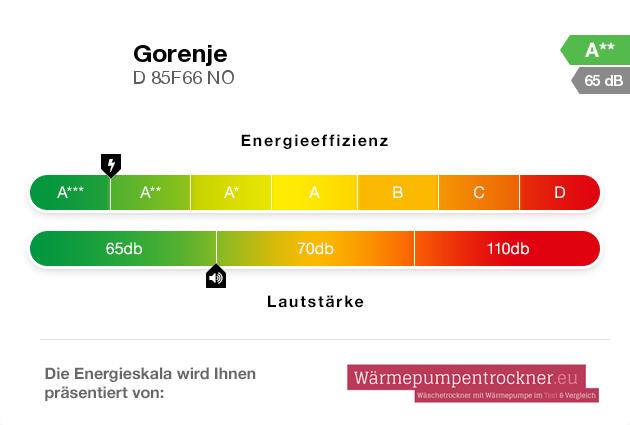 Energieskala: Gorenje D 85F66 NO