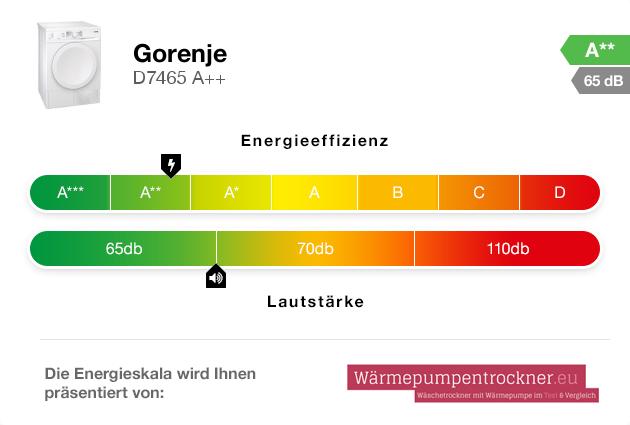 Energieskala: Gorenje D7465 A++
