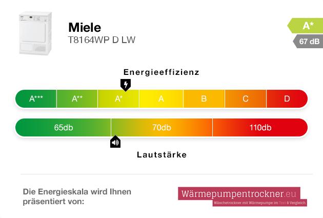Energieskala: Miele T8164WP D LW