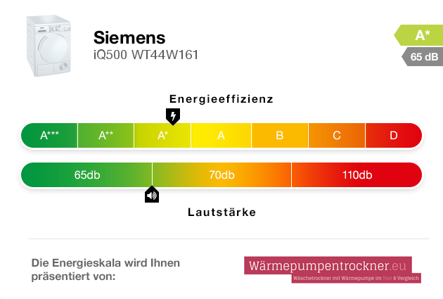 Energieskala: Siemens iQ500 WT44W161