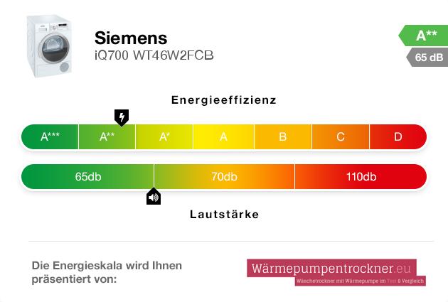 Energieskala: Siemens iQ700 WT46W2FCB