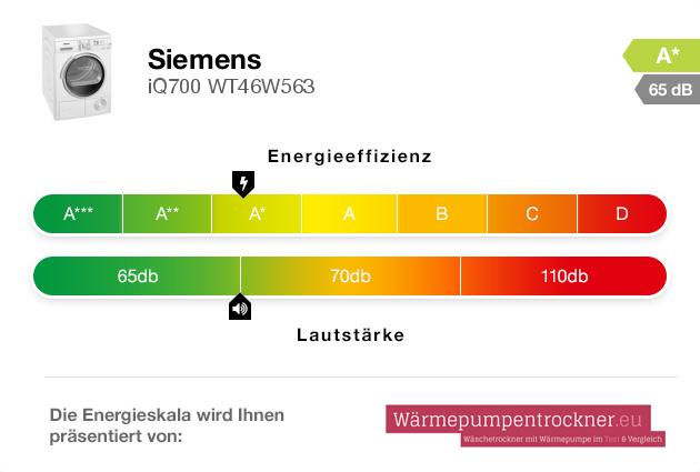 Energieskala: Siemens iQ700 WT46W563