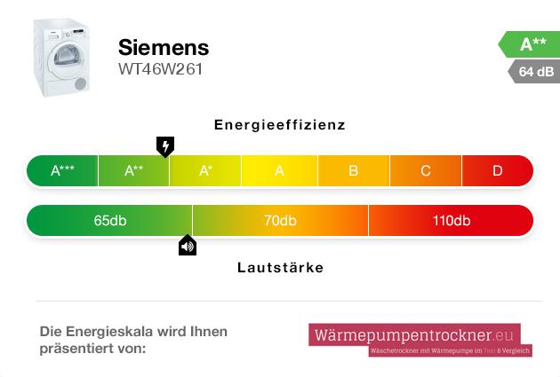 Energieskala: Siemens WT46W261