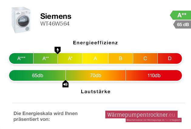 Energieskala: Siemens WT46W564