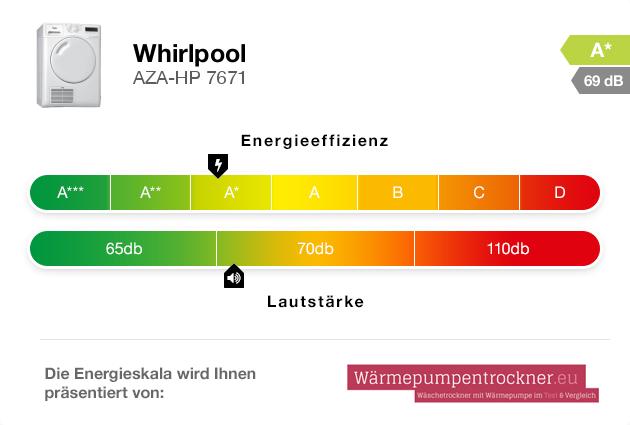 Energieskala: Whirlpool AZA-HP 7671