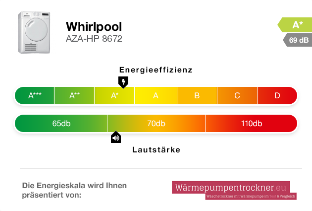 Energieskala: Whirlpool AZA-HP 8672